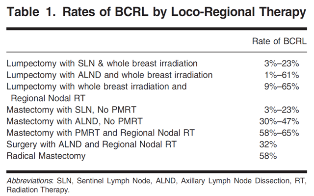 Rate-of-Breast-Cancer-Related-Lymphedema1