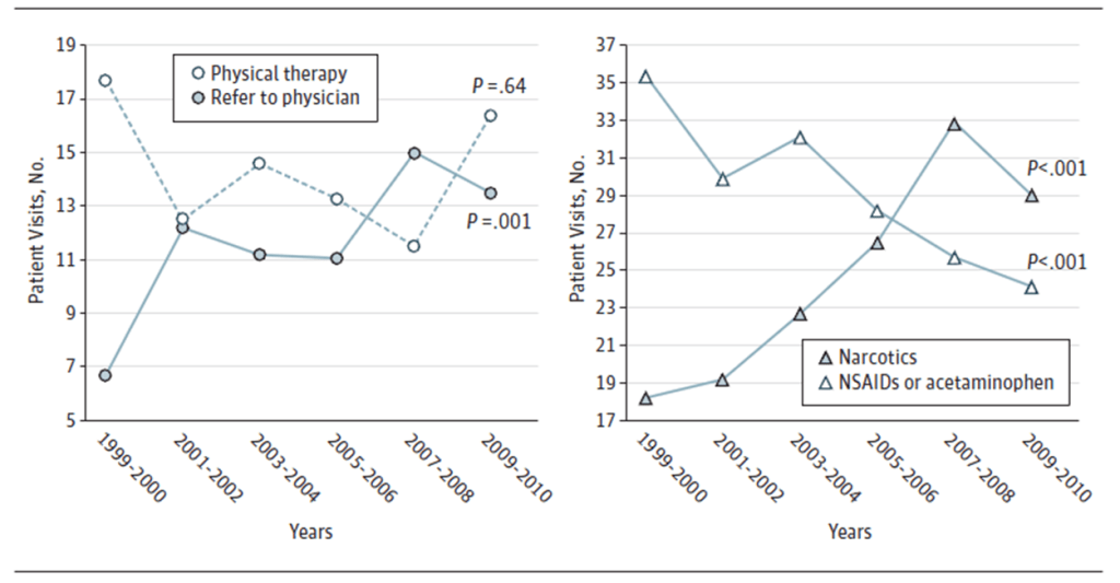 Figure 1: Patient referral and drug prescription trends over time show an unfortunate stagnation in physiotherapy ('physical therapy') referrals and decreased NSAID / acetaminophen prescription in favour of incorrect clinical practices such as increased physician referrals and narcotic prescription. (ref 1)