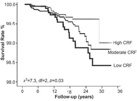 Figure 1: The rate of survival free of breast cancer increases with cardiorespiratory fitness level (ref 3).